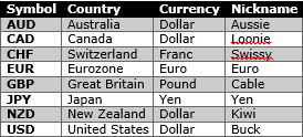 Nicknames of Currency
