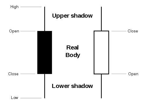 candlestick-analysis