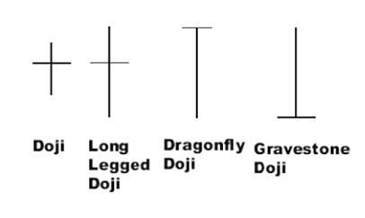 4-doji-patterns-candlestick-analysis
